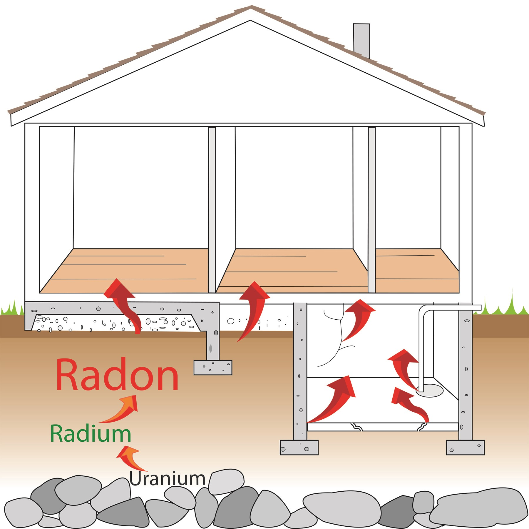 Radon in the home flows from the ground through floors and basements